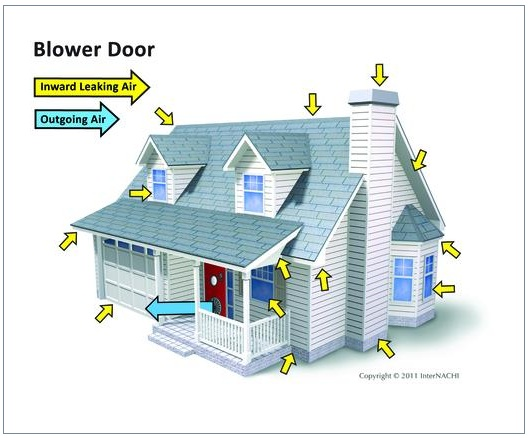door blower blower door service sc 1 st h u0026 i home services llc. Black Bedroom Furniture Sets. Home Design Ideas